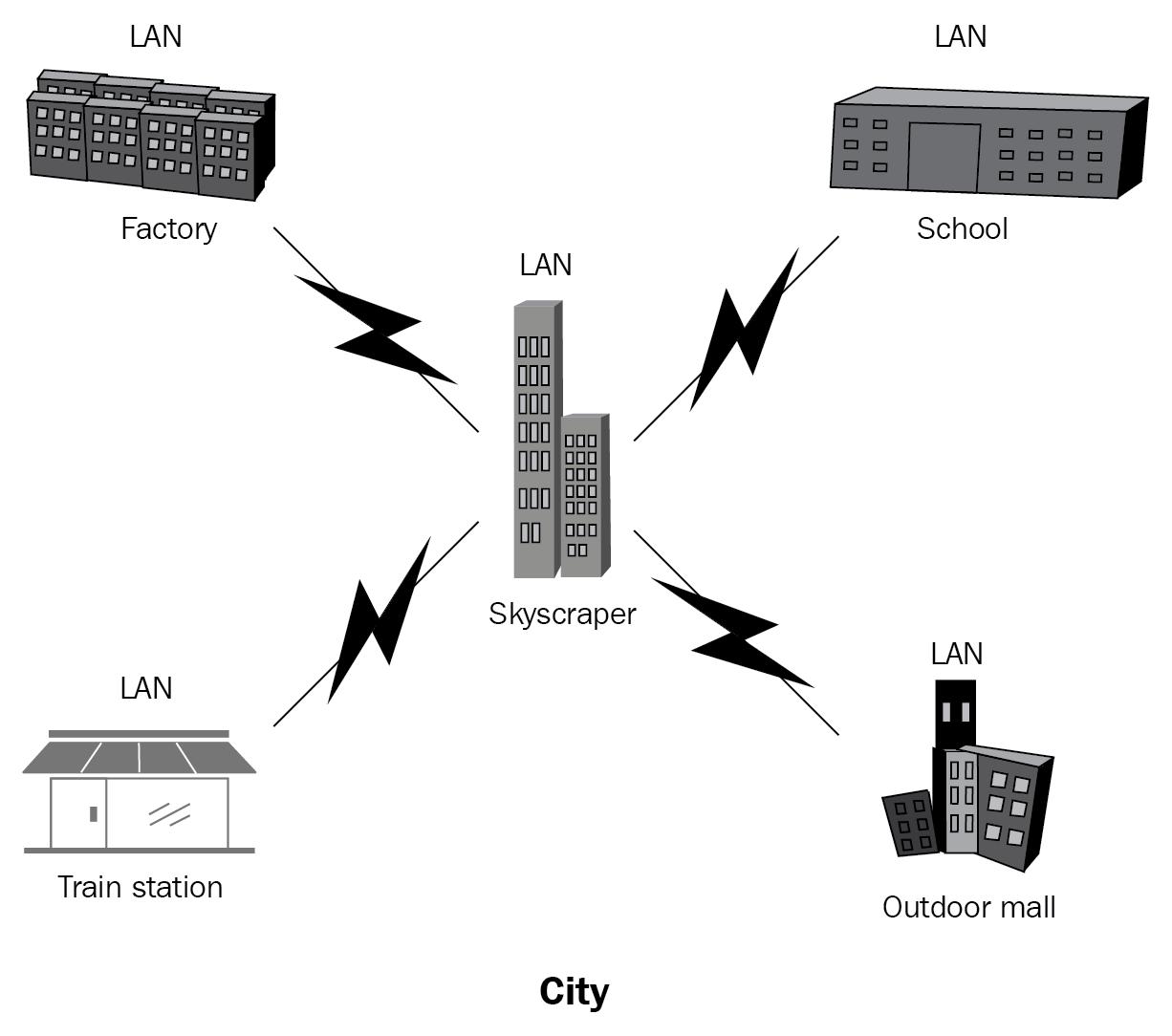 Metropolitan area network (MAN) - CCENT/CCNA: ICND1 100-105 Certification  Guide [Book]