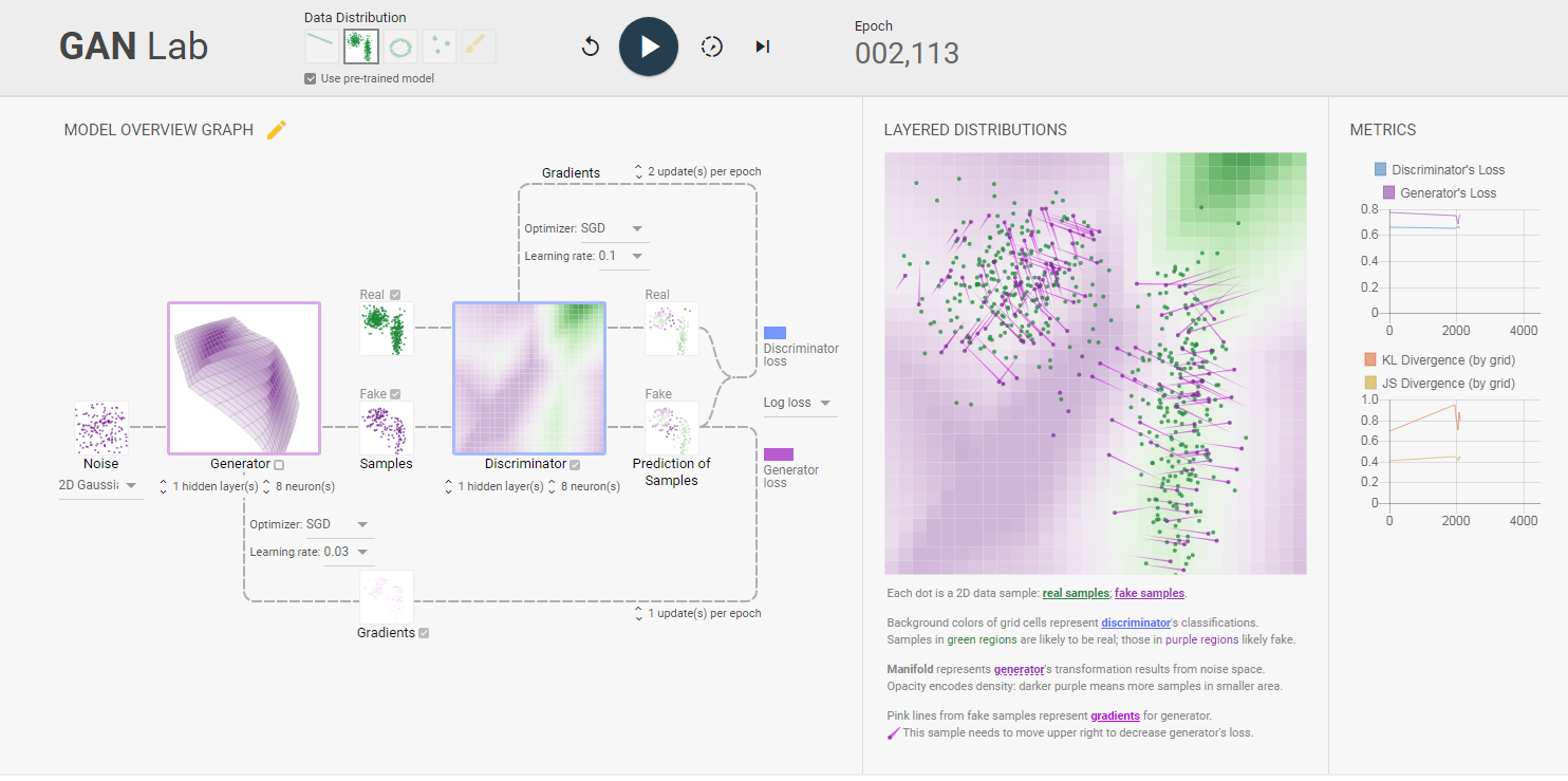 GAN Lab: Tạo mạng đối thủ trong trình duyệt của bạn!