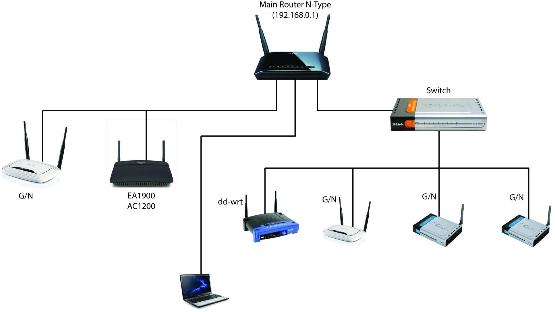 Switch là gì? Tầm quan trọng đặc biệt của thiết bị Switch