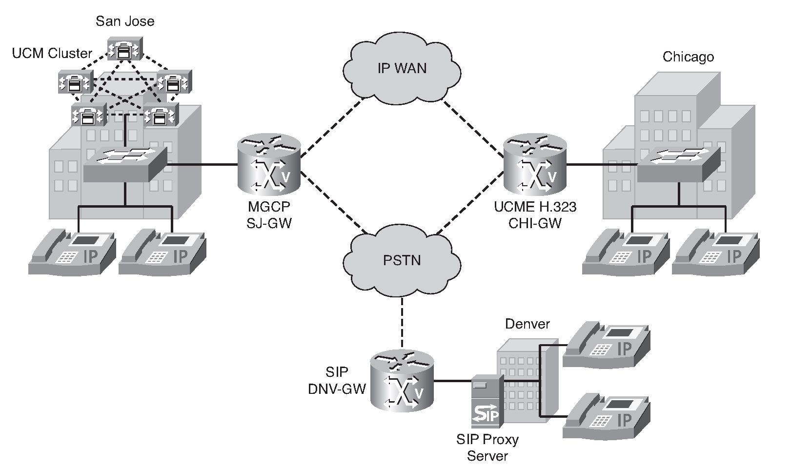 Introducing VoIP Gateways (Introducing Voice over IP Networks) Part 1