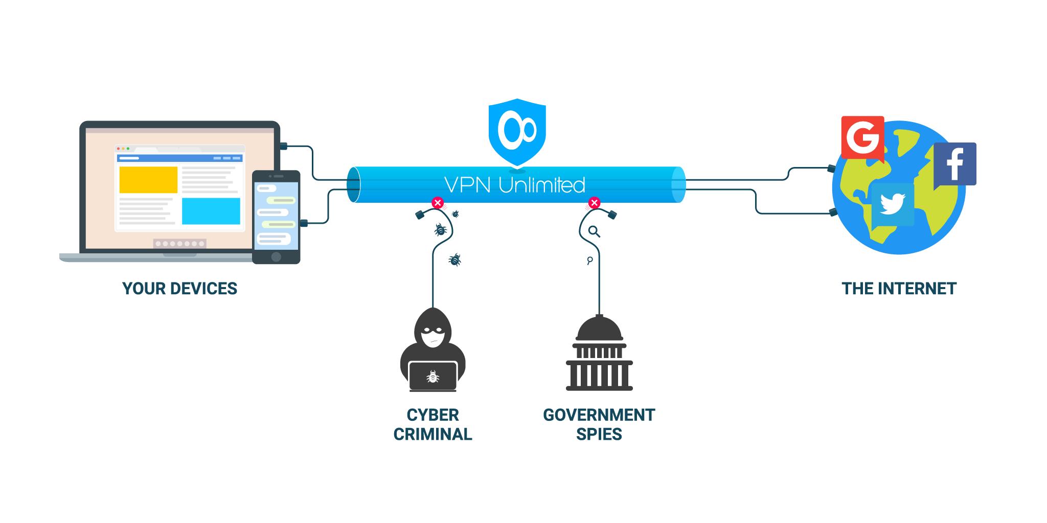 VPN Là Gì] - Mạng Riêng Ảo VPN | VinaHost.VN
